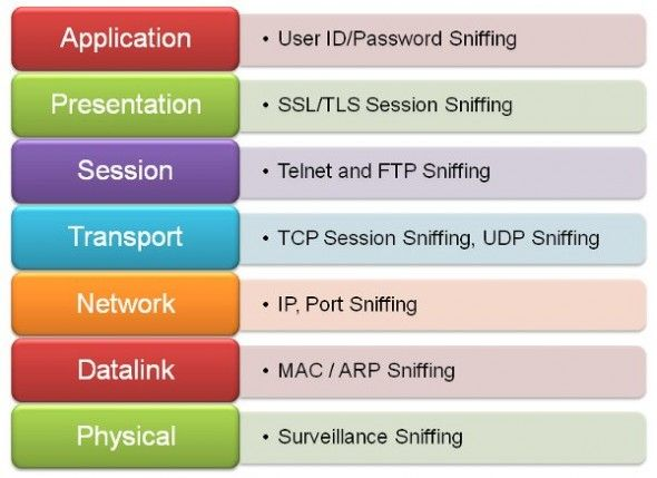 Penetration Of Host Defenses Concept Map.Network Security Sniffing Fixation Pune Mumbai Hyderabad Delhi