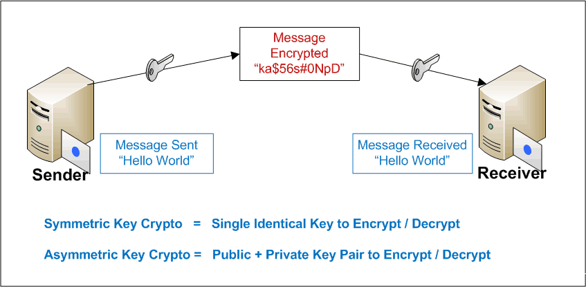 Cyber Security Cryptography Attack Explained, Pune Mumbai Hyderabad Delhi Bangalore India,Cyber Attacks Cryptographic Attacks