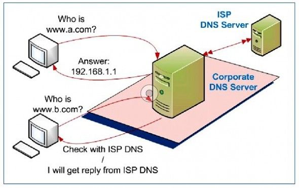 Network Security-DNS Invasion Protection | Pune Mumbai Hyderabad Delhi Bangalore India, Cyber Security Attacks DNS Invasions
