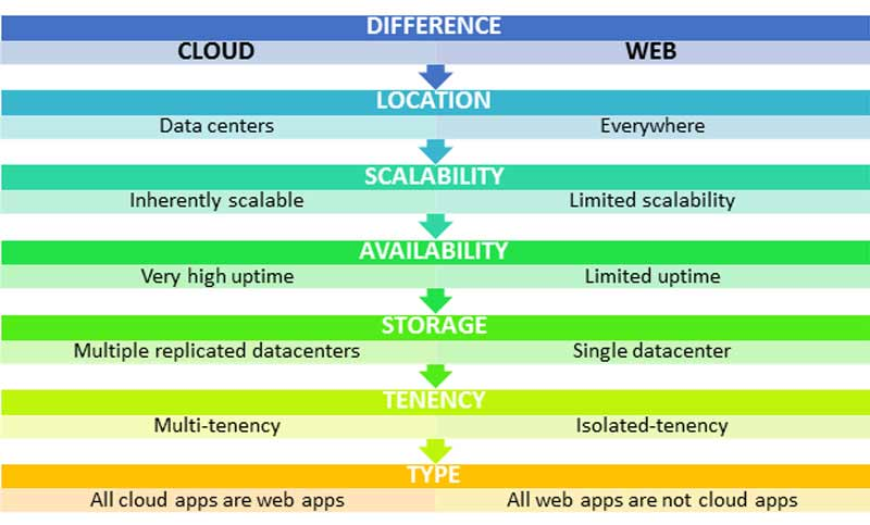 Cloud App Security Penetraion Testing Consultancy VAPT vendor company, Cross Site Scripting (XSS)