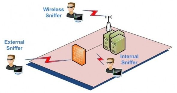 Network Security-Sniffing Fixation | Pune Mumbai Hyderabad Delhi Bangalore India,Valency Networks, How do they 'sniff'?