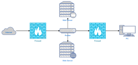 Packet Filters, Network Security Designing services Pune,India